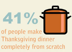 turkey-information-thanksgiving-2014